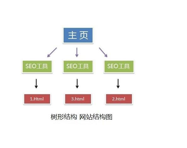 网站的内部扁平与树形结构关键在于布局